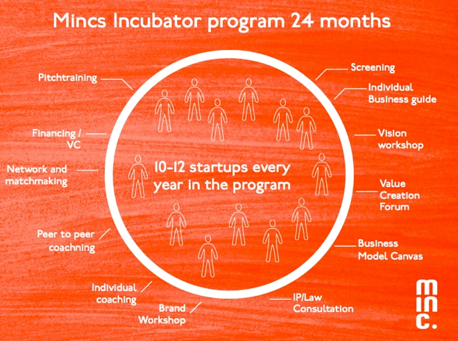 Up to 12 Startups participate in Mincs Incubator programm